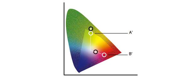 色彩理论之颜色匹配映射方式