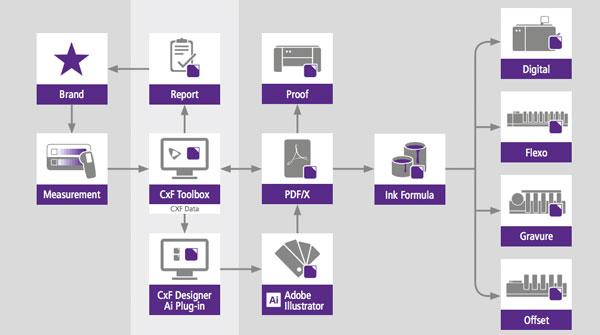 使用Cxf处理包含专色的打样PDF文件或者印刷PDF文件