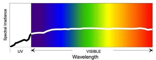 色彩管理中的观察标准是什么?ISO3664解析