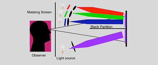 色彩管理中观察角度/视场(2°/10°)是什么意思?