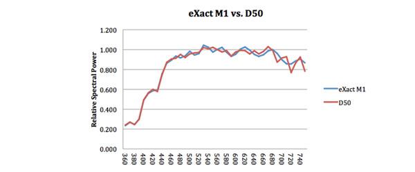 M1测量模式的光谱功率分布