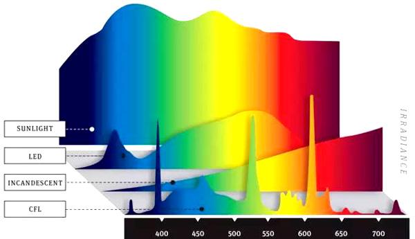 关于光源的光谱、色温和显色性