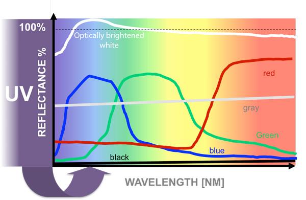 荧光增白剂的显色原理,如何影响颜色的?