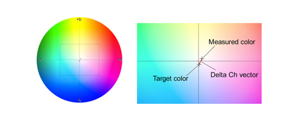 印刷中的灰平衡评估系数ΔCh/ΔF