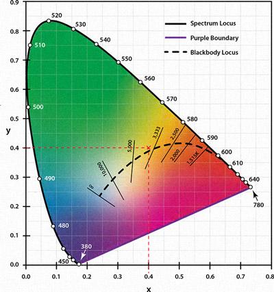 相关色温(CCT)和色温(1)