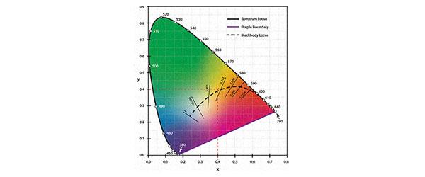 相关色温(CCT)和色温